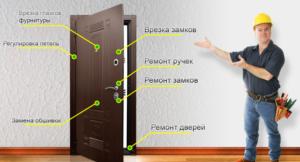 Установка, регулировка и ремонт дверей